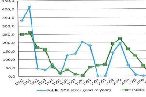 How effective was SMP Intervention and what now for milk prices?