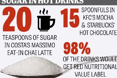 Shocking Amounts Of Sugar Added To Coffee Chains Drinks