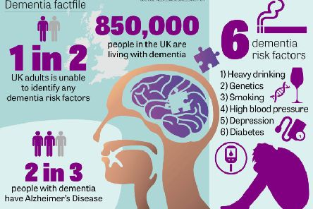 Dementia facts