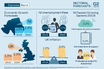 NI economic growth forecast remains at 1%