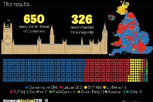How the General Election 2019 results look