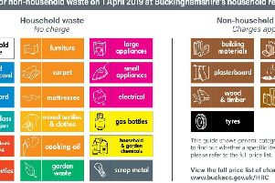 Infographic about charges that come into affect at Buckinghamshire's recycling centres from next week